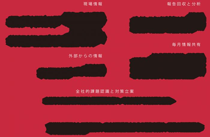 安全対策体系図