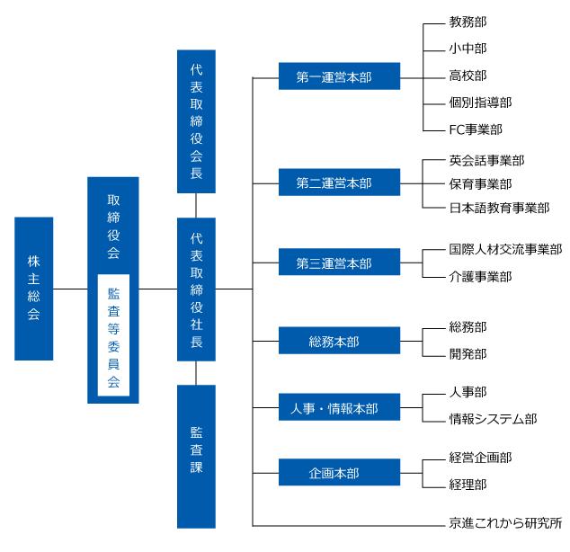 20170825組織図