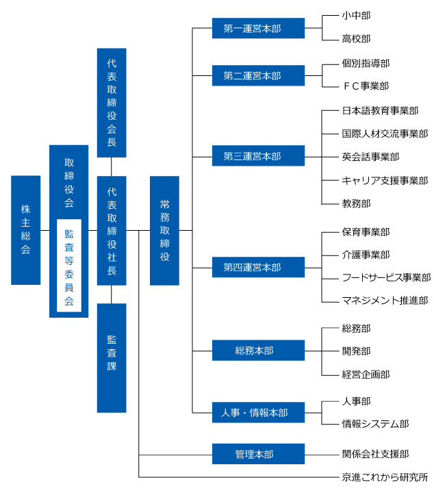 20190301組織図