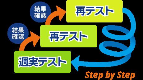 循環発展学習法