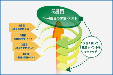 循環型発展学習法