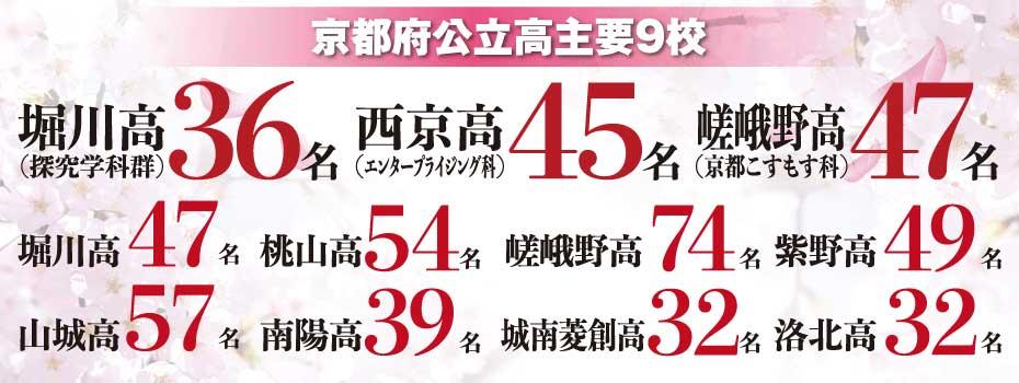 2020年京都府公立高主要9校合格実績