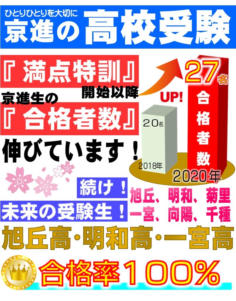 京進の高校受験