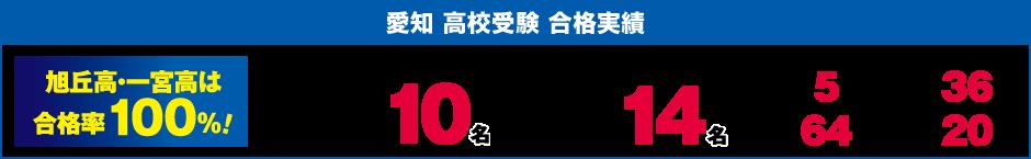 愛知高校受験合格実績