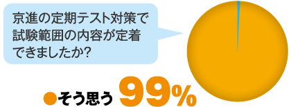 京進の定期テスト対策で試験範囲の内容が定着できましたか?