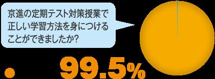 京進の定期テスト対策で正しい学習方法を身につけることができましたか?
