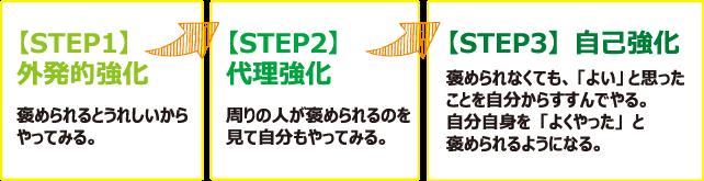 褒める3ステップ